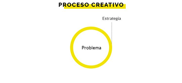 1.Estrategia
