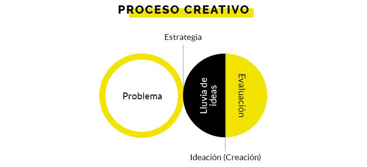 2. Ideación